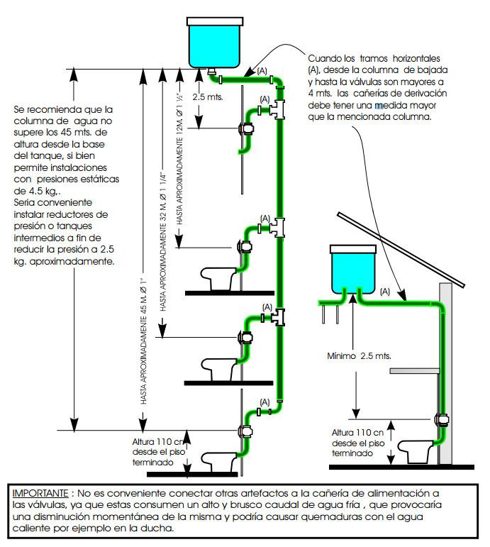 Hidromet griferias tecnologia v lvulas de descarga for Como colocar una mochila de inodoro